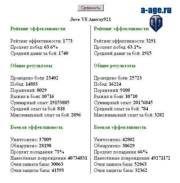 Сравнение игроков World of Tanks Jove Amway921