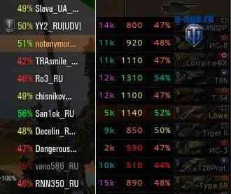 Отображение показателей эффективности игроков WoT XVM