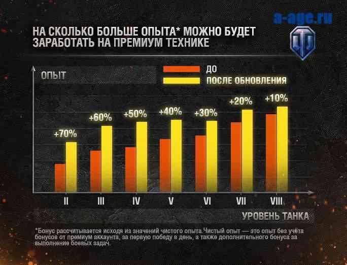 Изменения в доходности премиум-танков WoT