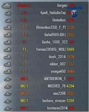 Личный рейтинг World of Tanks в бою без XVM