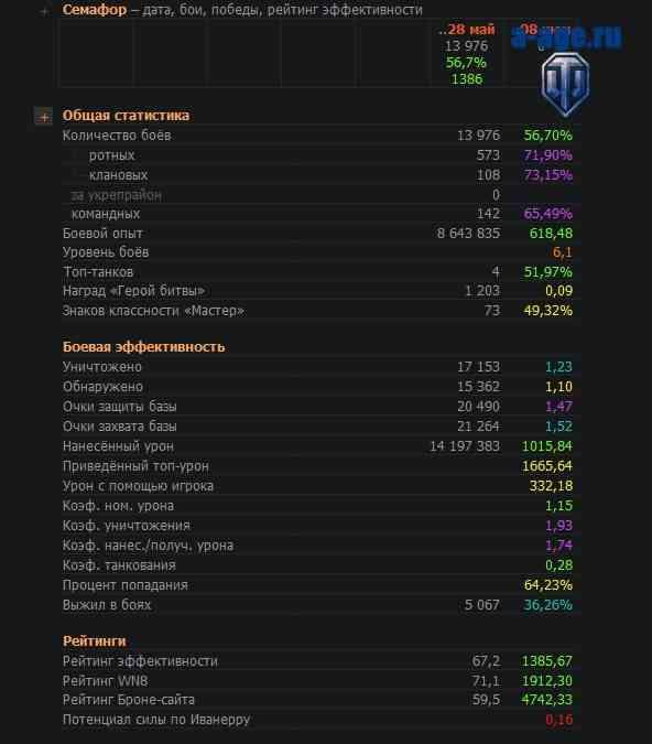 Окно статистики игрока в WOT-O-Matic